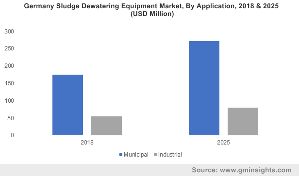 U.S. Sludge Dewatering Equipment Market size, by application, 2014-2024 (USD Billion)