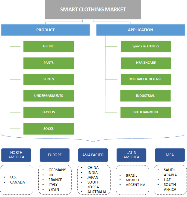 Smart Clothing Market Segmentation