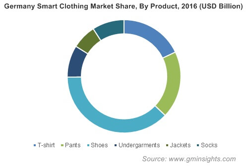 Germany Smart Clothing Market By Product