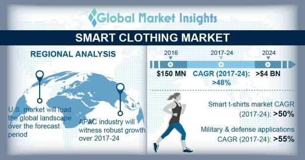 Germany Smart Clothing Market Share, By Product, 2016 (USD Billion)