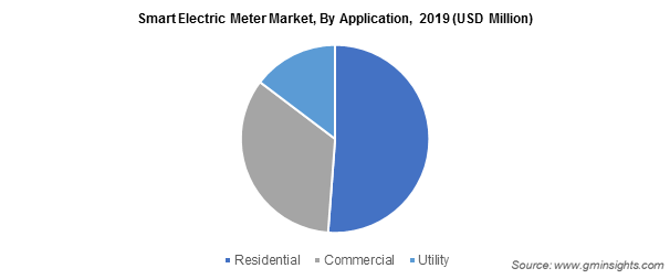 Smart Electric Meter Market Application Insights