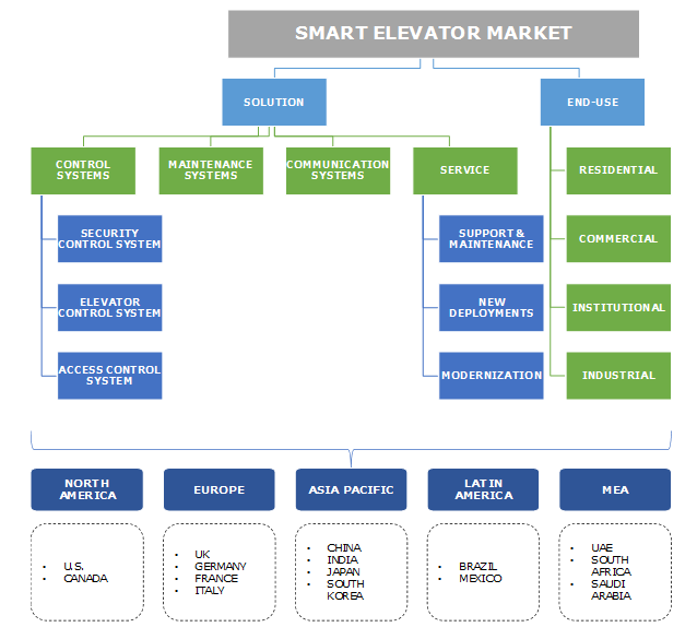 Smart Elevator Market Segmentation