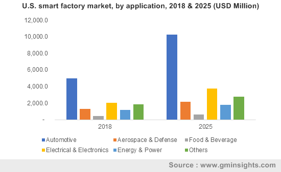 U.S. smart factory market, by application, 2018 & 2025 (USD Million)