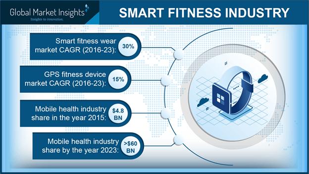smart fitness industry