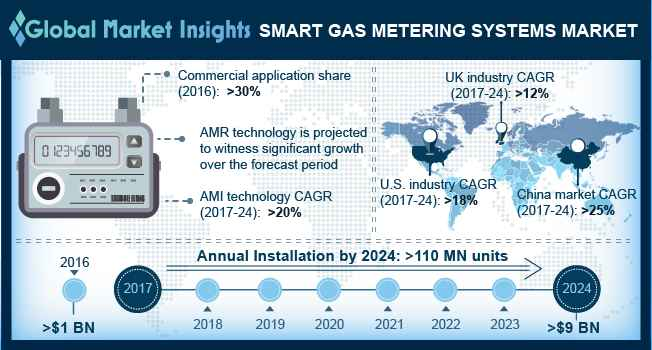Smart Gas Metering Systems Market
