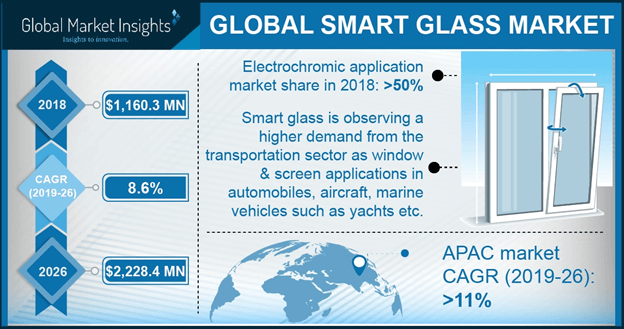 Smart Glass Market Statistics