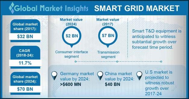 U.S. Smart Grid Market Size, By Technology, 2017 & 2024 (USD Million)