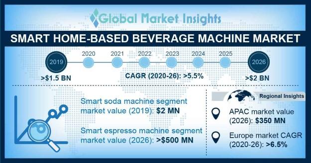 Smart Home-Based Beverage Machine Market