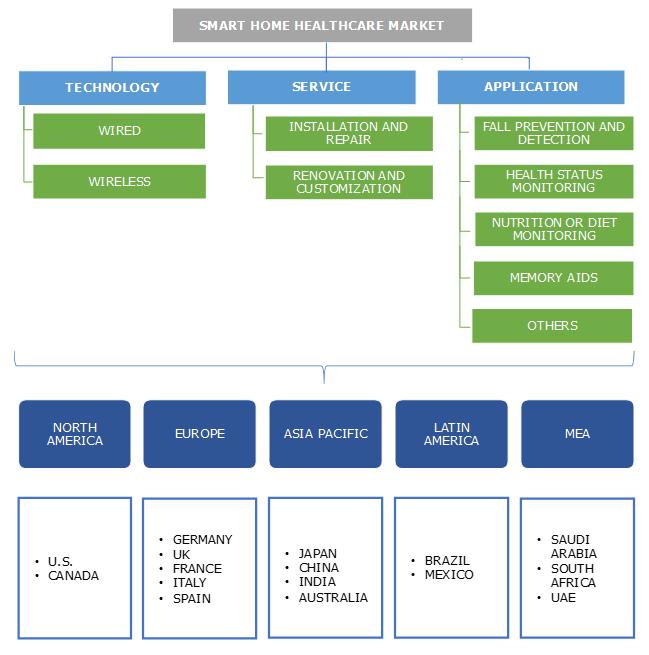 Smart Home Healthcare Market Segmentation