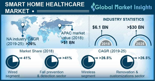 Smart Home Healthcare Market