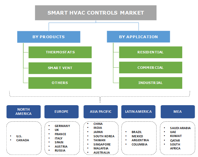 Smart HVAC Controls Market Segmentation