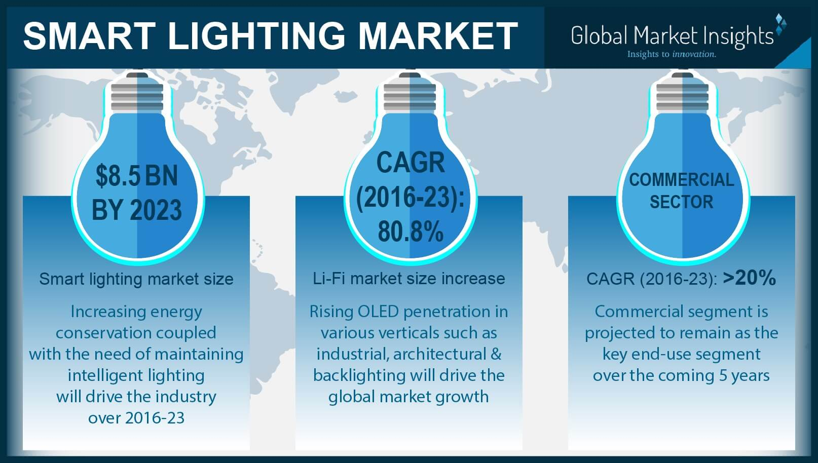 Smart lighting industry