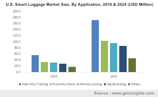 U.S. Smart Luggage Market Size, By Application, 2016 & 2024 (USD Million)
