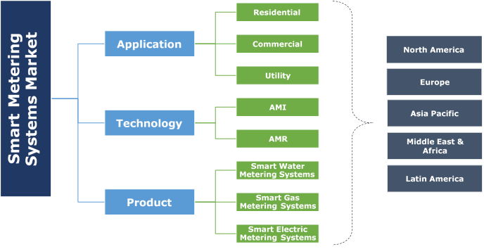 Smart Metering Systems Market Segmentation