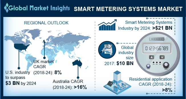 UK Smart Metering Systems Market Size, By Application, 2017 & 2024 (Million Units)