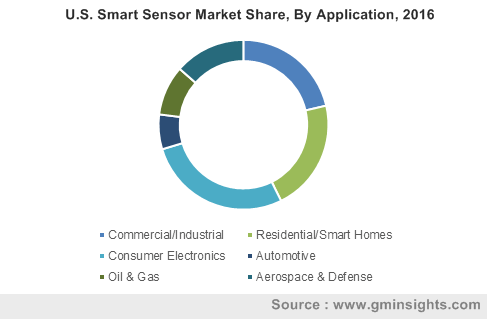 U.S. Smart Sensor Market Share, By Application, 2016