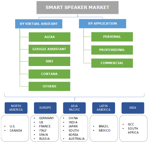 Smart Speaker Market Segmentation