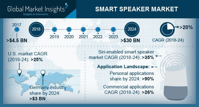 Germany smart speaker market size, by intelligent virtual assistant, 2017 & 2024 (Million Units)