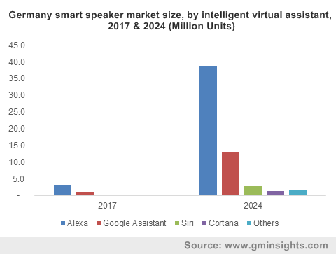 Global Smart Speaker Market Share, By Region, 2016