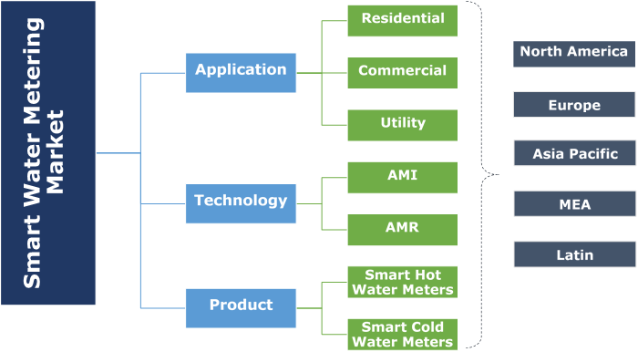 Smart Water Metering Market Segmentation