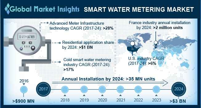 Germany Smart Water Metering Market