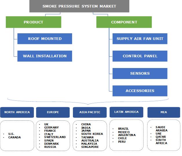 Smoke Pressure System Market