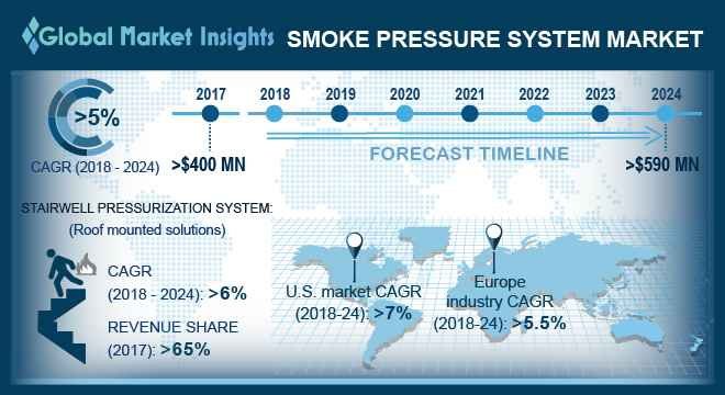 UK smoke pressure system market, by product, 2017 & 2024 (USD Million)