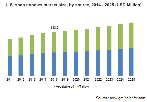 Soap Noodles Market by Source
