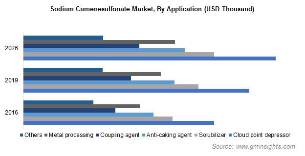 Sodium Cumenesulfonate Market by Application