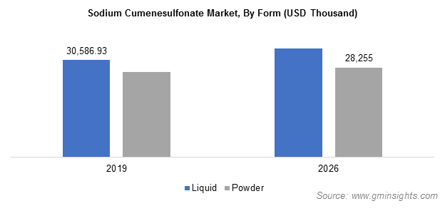 Sodium Cumenesulfonate Market by Form