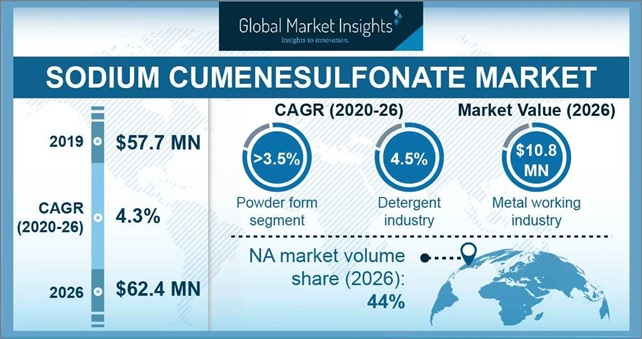 Sodium Cumenesulfonate Market Outlook