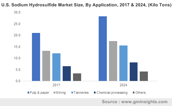 U.S. Sodium Hydrosulfide Market Size, By Application, 2017 & 2024, (Kilo Tons)