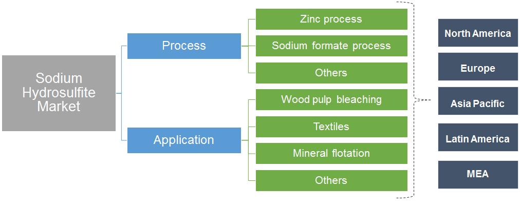 Sodium Hydrosulfite Market Segmentation