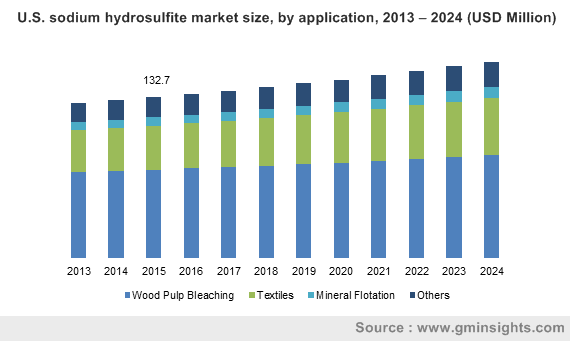 U.S. sodium hydrosulfite market size, by application, 2013 – 2024 (USD Million)
