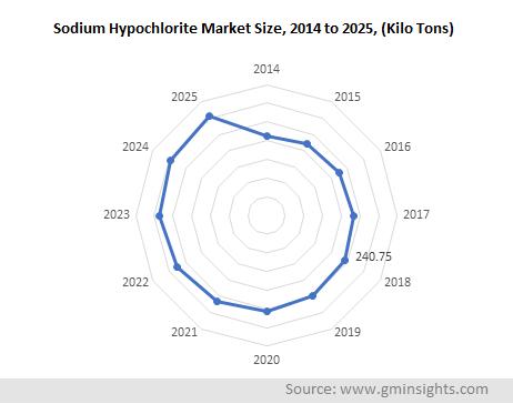 Sodium Hypochlorite Bleaches Market