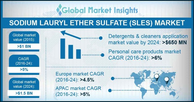 Sodium lauryl ether sulfate Outlook