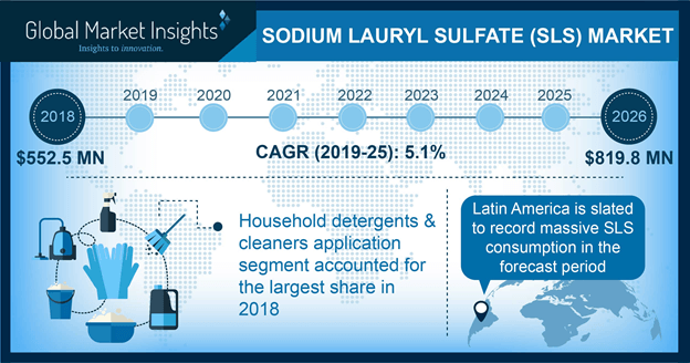 China Sodium Lauryl Sulfate (SLS) Market size, by application, 2013 – 2024 (USD Million)