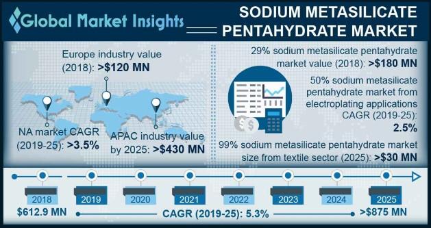Sodium Metasilicate Pentahydrate Market