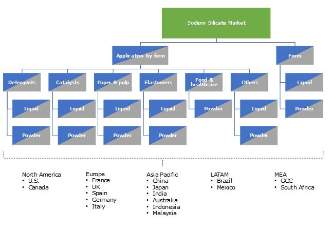 Sodium Silicate Market