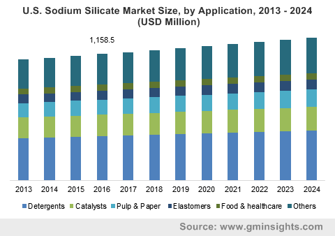 U.S. Sodium Silicate Market Size, by Application, 2013 – 2024 (USD Million)
