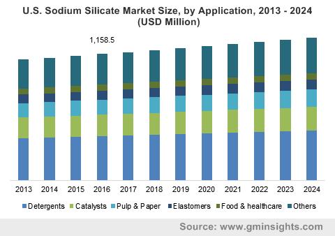 U.S. Sodium Silicate Market Size, by Application, 2013 – 2024 (USD Million)