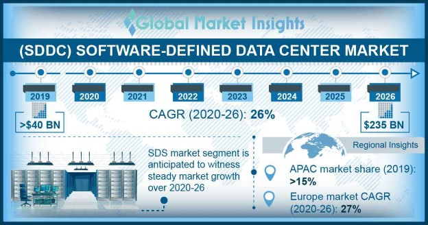 Software-Defined Data Center Market