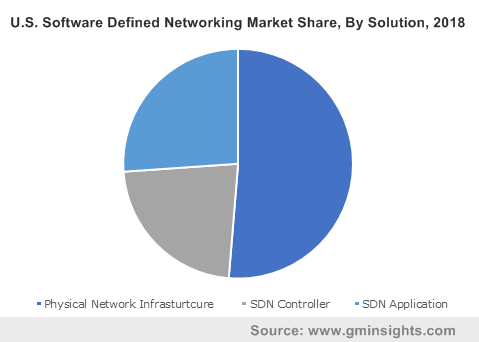 U.S. Software Defined Networking Market Share, By Solution, 2018
