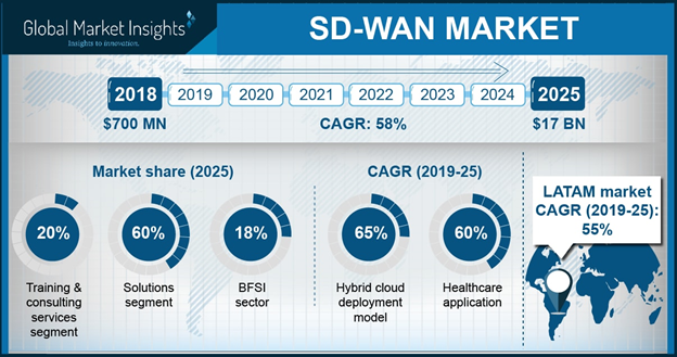 APAC SD-WAN Market Revenue, By Region, 2018 & 2025 (USD Million)