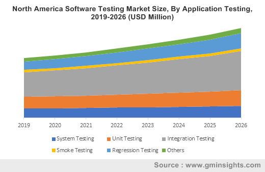 North America Software Testing Market By Application Testing