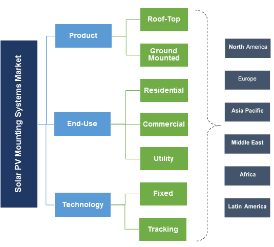 Solar PV Mounting Systems Market Segmentation
