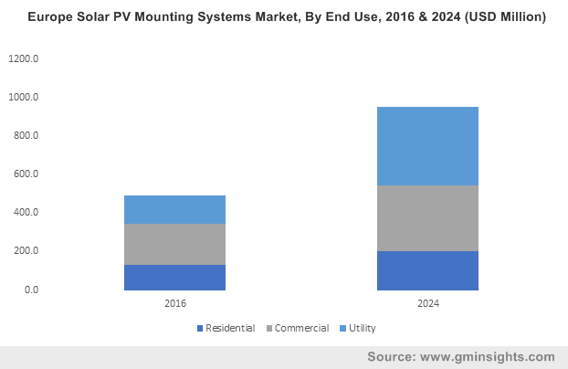 Europe Solar PV Mounting Systems Market, By End Use, 2016 & 2024 (USD Million)