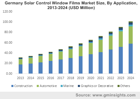 Germany Solar Control Window Films Market Size, By Application, 2013-2024 (USD Million)