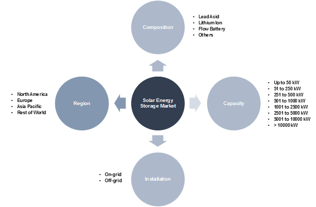 Solar Energy Storage Market Forecast 2025 | Industry Size Report