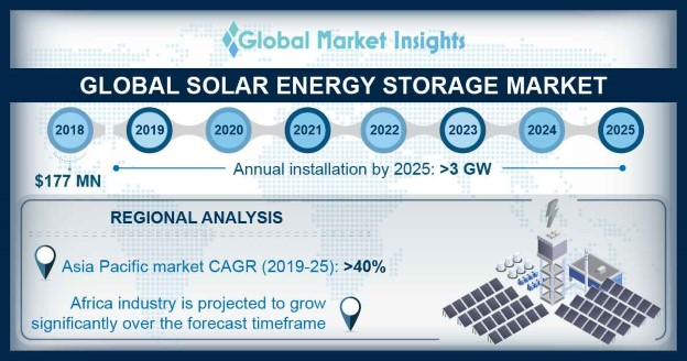 Solar Energy Storage Market